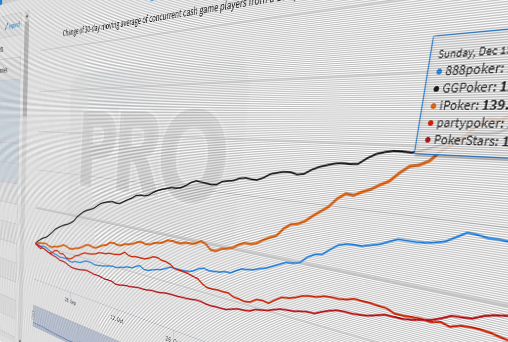 Hinting At Long Term Retention Cash Game Traffic At All Major Global Online Poker Operators Is Up Year Over Year Poker Industry Pro
